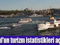 İSTANBUL TURİZM İSTATİSTİKLERİ