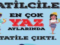 Türkiye'de 342 Bin 265 Kişi Tatil.Com İle Tatile Çıktı